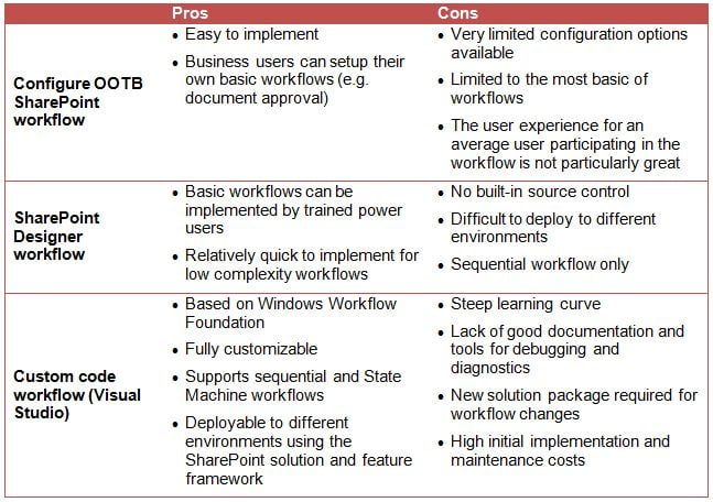 SharePoint Workflow - Pros and Cons