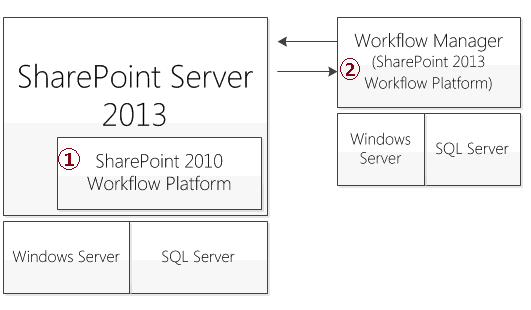 SharePoint 2013 Workflow Architecture