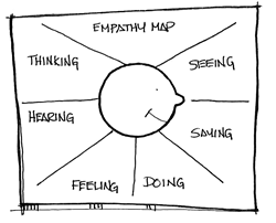Empathy maps enable us to learn more about how users interact with a solution.