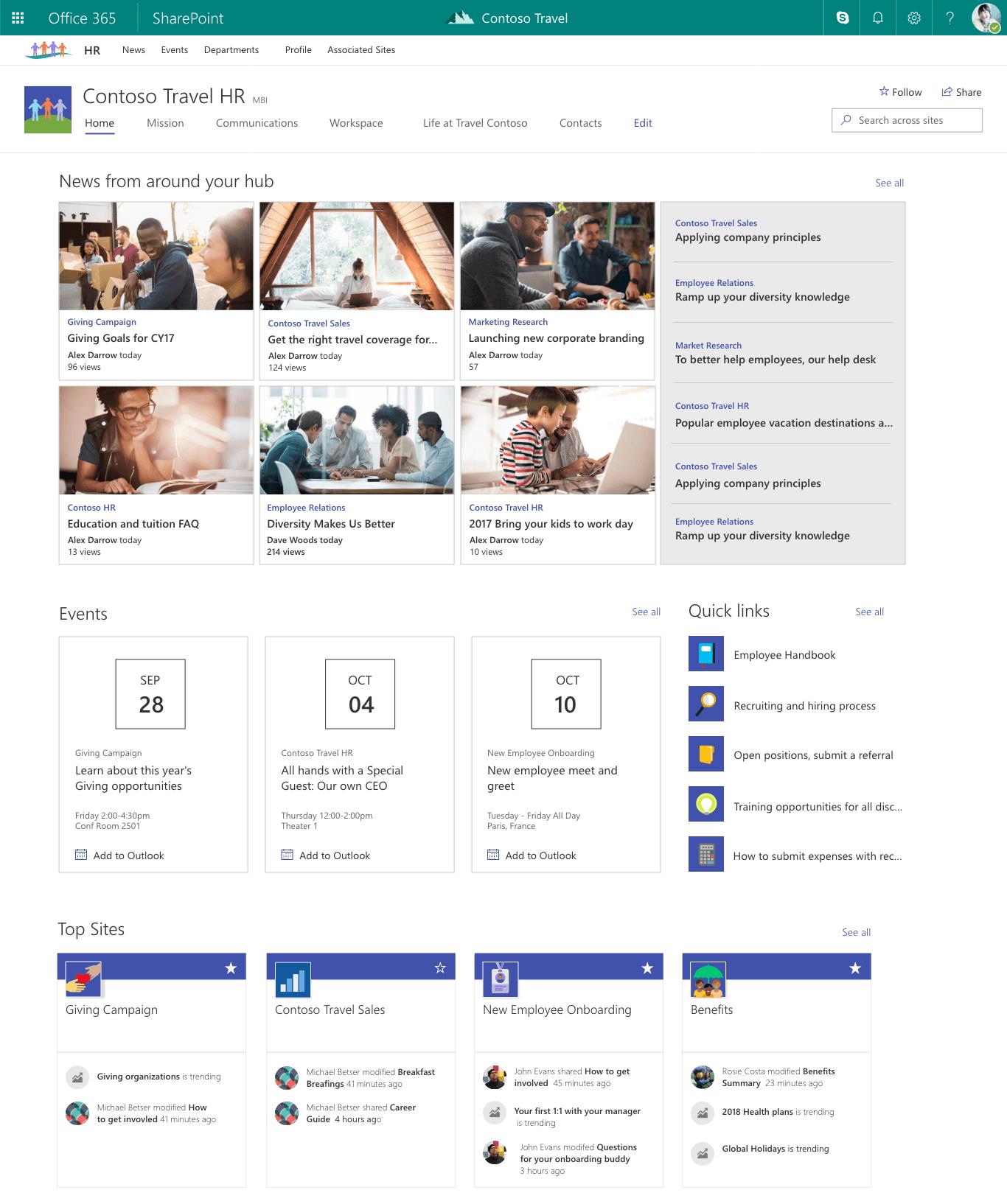 Intranet Sitemap