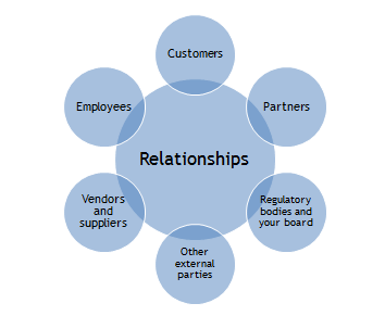Extranet Relationships
